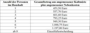 Mietobergrenzen Tabelle