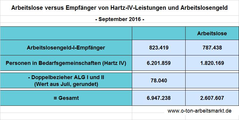 6,95 Millionen Menschen leben von Arbeitslosengeld oder Hartz-IV-Leistungen