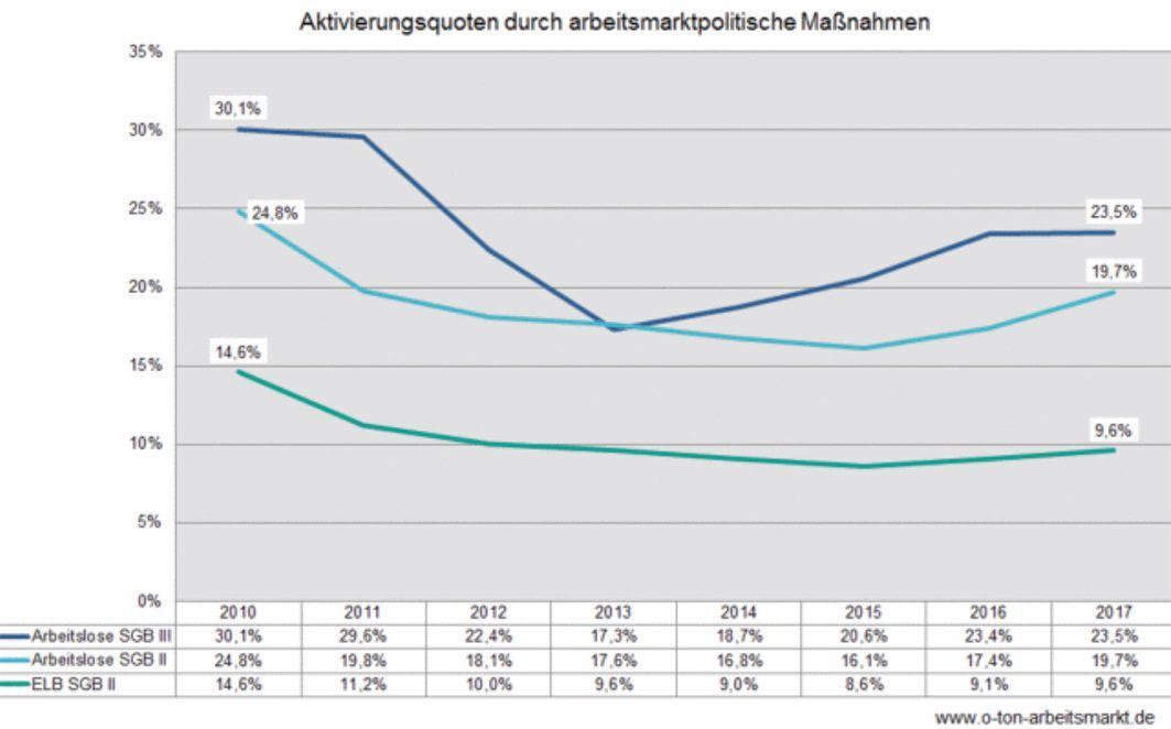 Arbeitsagenturen fördern stärker als Jobcenter