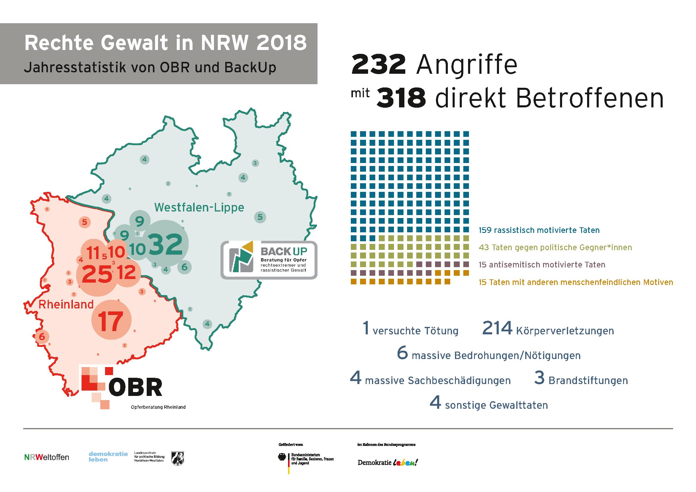 Rechte Gewalt ist in NRW sprunghaft gestiegen: Gewalttäter*innen fühlen sich durch zunehmenden rassistischen Diskurs legitimiert