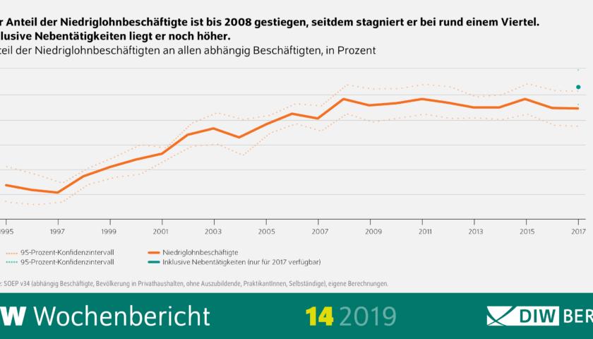 Anteil der Niedriglohnbeschäftigten an allen abhängig Beschäftigten, in Prozent. Grafik DIW Berlin