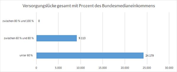 Wohnen wird zum Armutsrisiko – auch in Münster