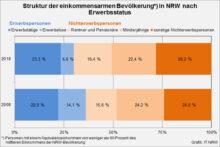 Über 15 Prozent der Deutschen von Armut bedroht – Alleinerziehende, deren Kinder und Rentner*innen besonders betroffen