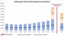 650.000 Menschen im Jahr 2017 ohne Wohnung – Prävention und sozialer Wohnungsbau gefordert