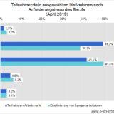 Sozialer Arbeitsmarkt: Ein Drittel arbeitet als Fachkraft