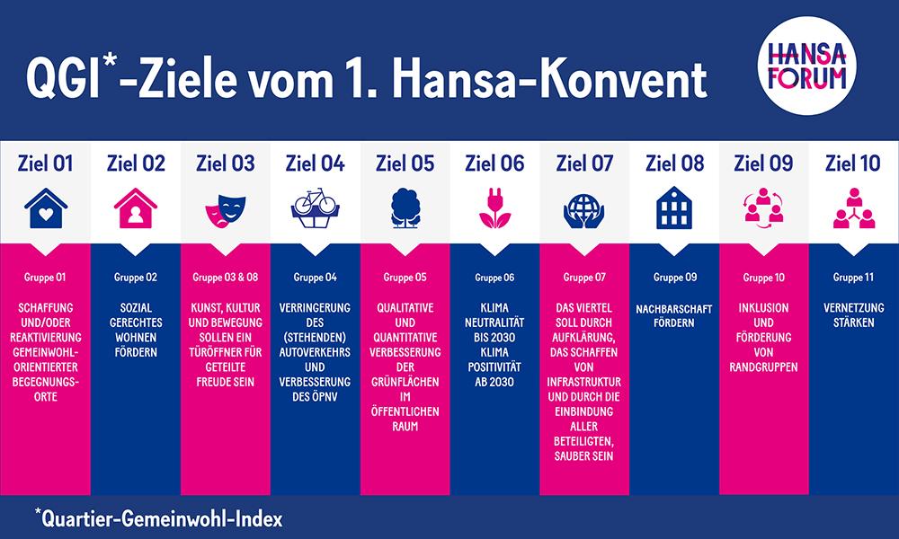 Die ersten Eckpunkte zum QGI sind seit August schon festgelegt. Grafik: Hansaforum.