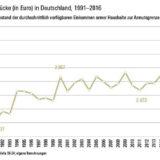 WSI: Einkommensungleichheit auf Höchststand – Arme Haushalte fallen tiefer unter Armutsgrenze